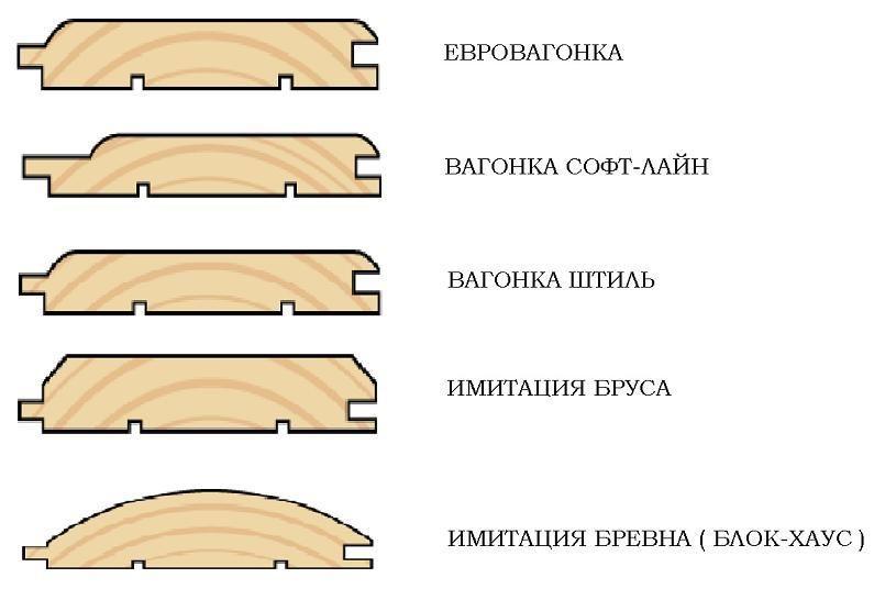 Евровагонка чертеж