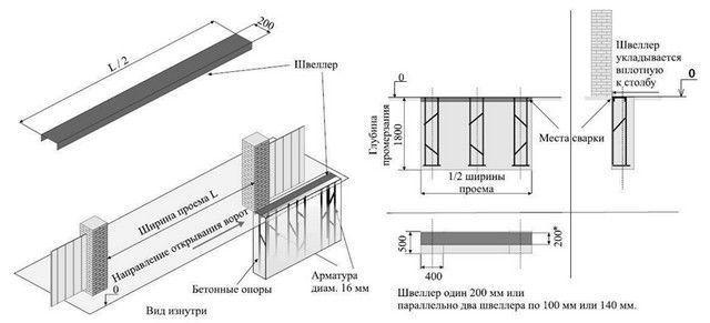 Схема фундамента под раздвижные ворота