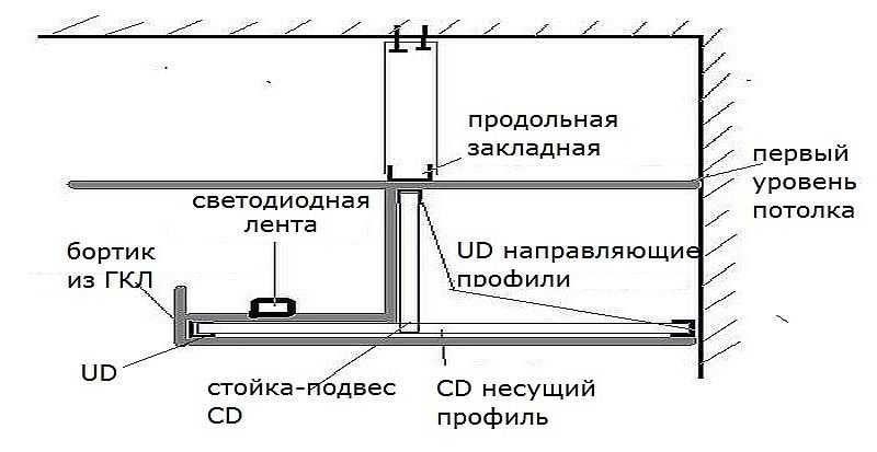 Схема потолка из гипсокартона с подсветкой