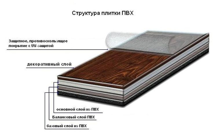 Схема структуры плитки ПВХ