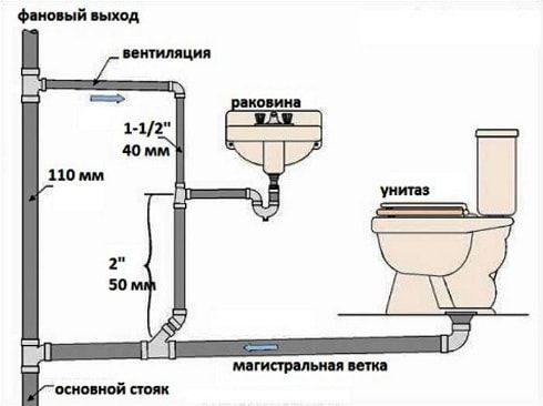 Схема устройство канализации