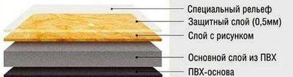 Структура слоев плитки ПВХ