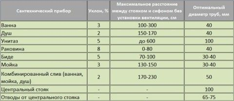 Таблица углов наклона канализации