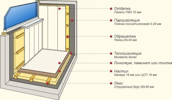 Утепление балкона схема