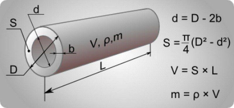 Внутренний диаметр трубы как считать