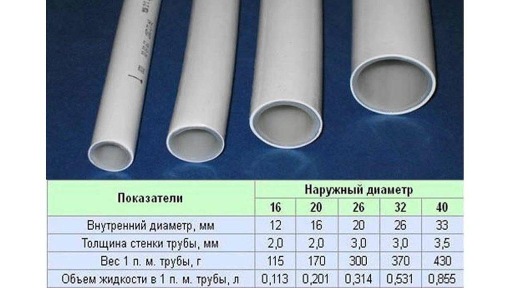 Расчет трубы полипропиленовой таблица