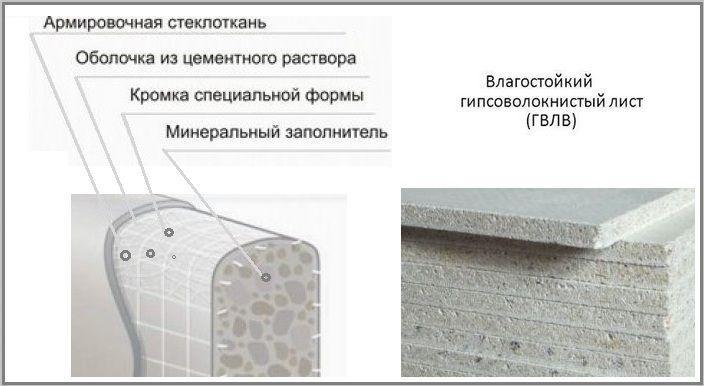 Структура ГВЛВ