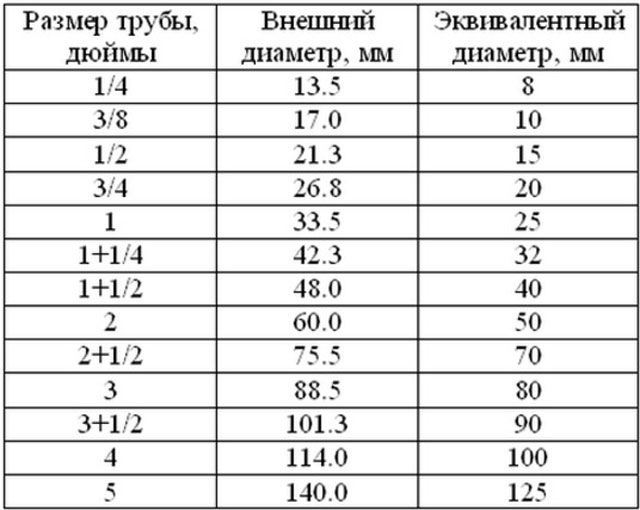 Таблица расчетов труб