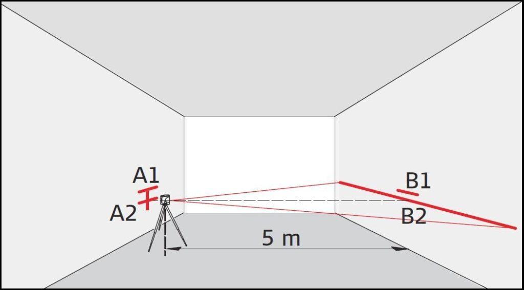 Вид проверки лазерного нивелира на точность