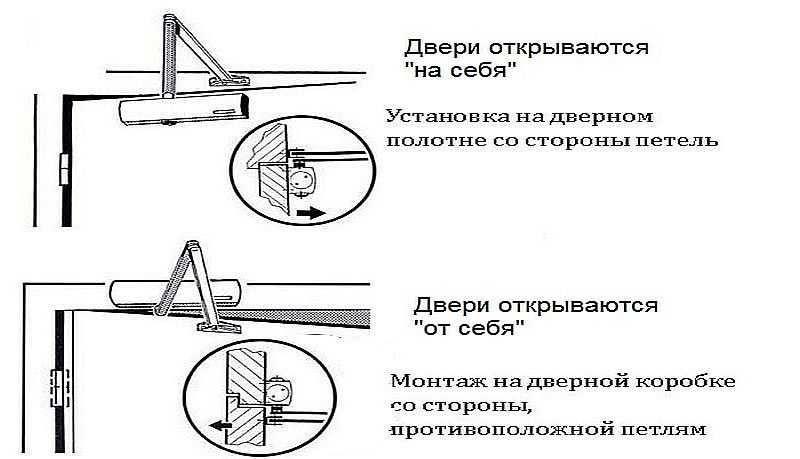 Виды установка доводчика