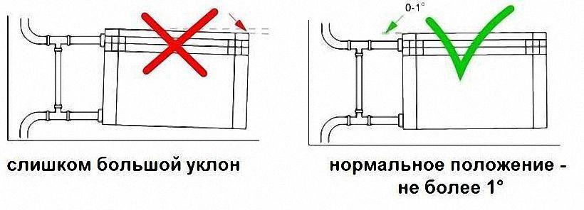 Монтаж и подключение радиаторов отопления