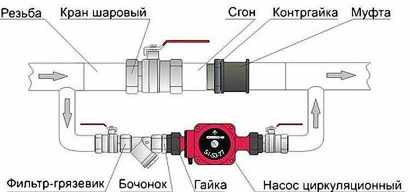 Схема правильной обвязки