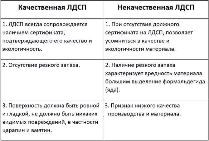 Сравнительная таблица ЛДСП