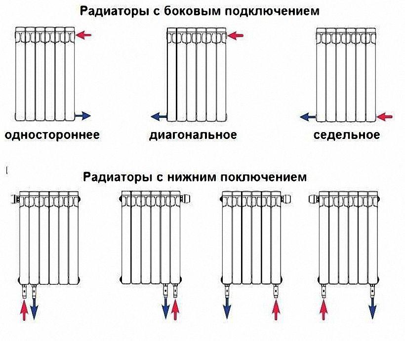 Виды подключения радиаторов