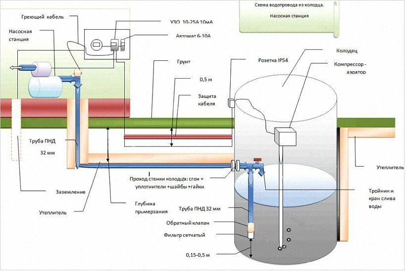 Чертеж водоснабжение частного дома из колодца своими руками