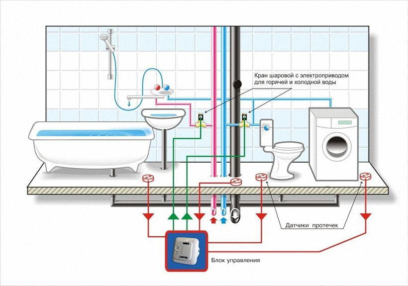 монтаж датчиков системы контроля протечки воды