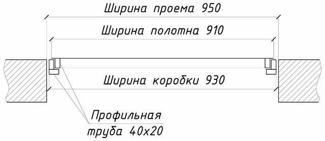 Размеры зазоров