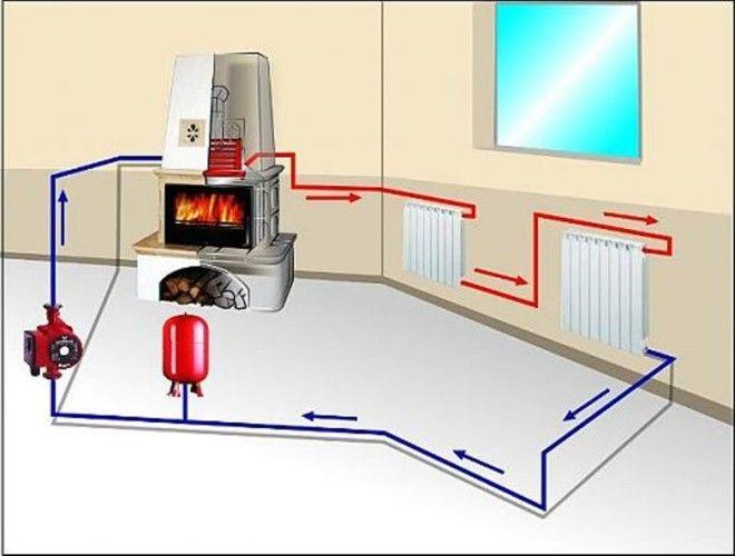 Схема циркуляции системы отопления с водным контуром