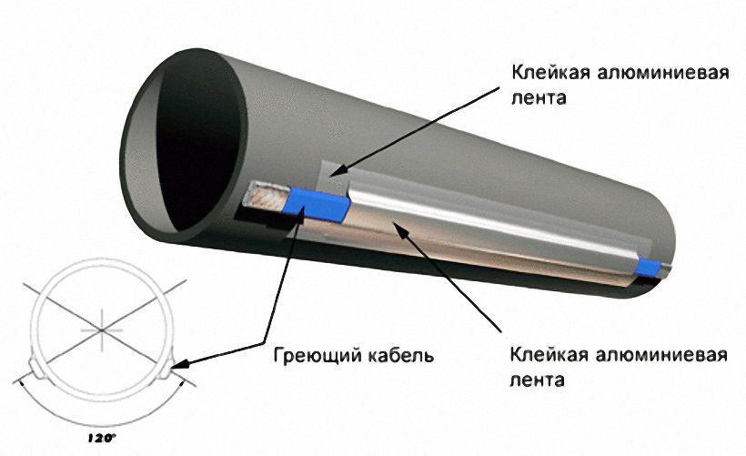 Схема крепления греющего кабеля для зимнего водопровода наружный