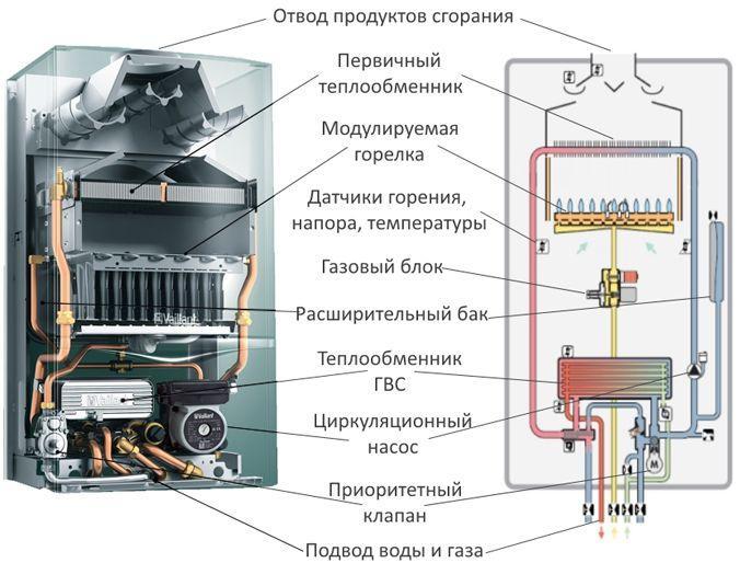 Схема принципа работы двухконтурного турбированного газового котла