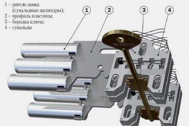 Схема устройства сувальдного замка для железной двери