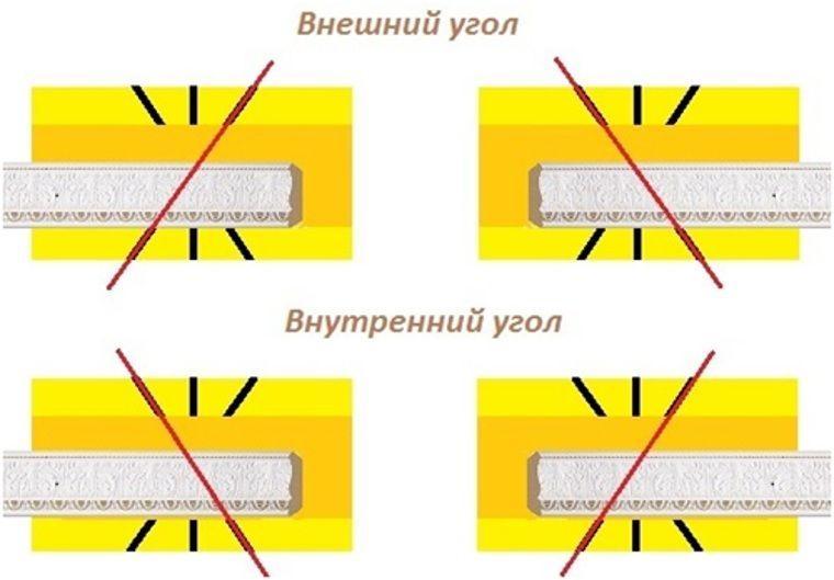 Виды угла для потолочного плинтуса