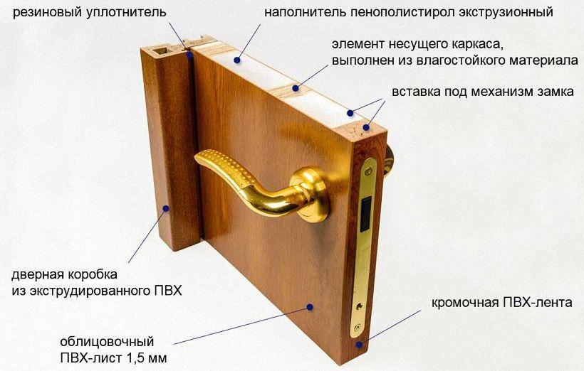 Дверное полотно комплектующие элементы