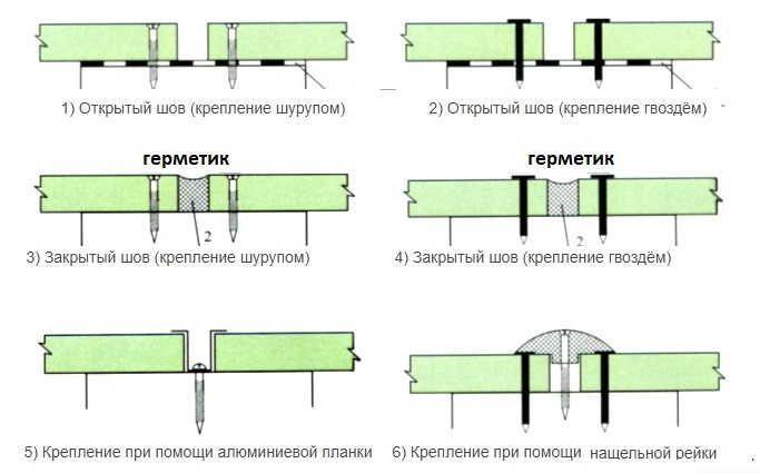 Герметик между плитами ЦСП схема