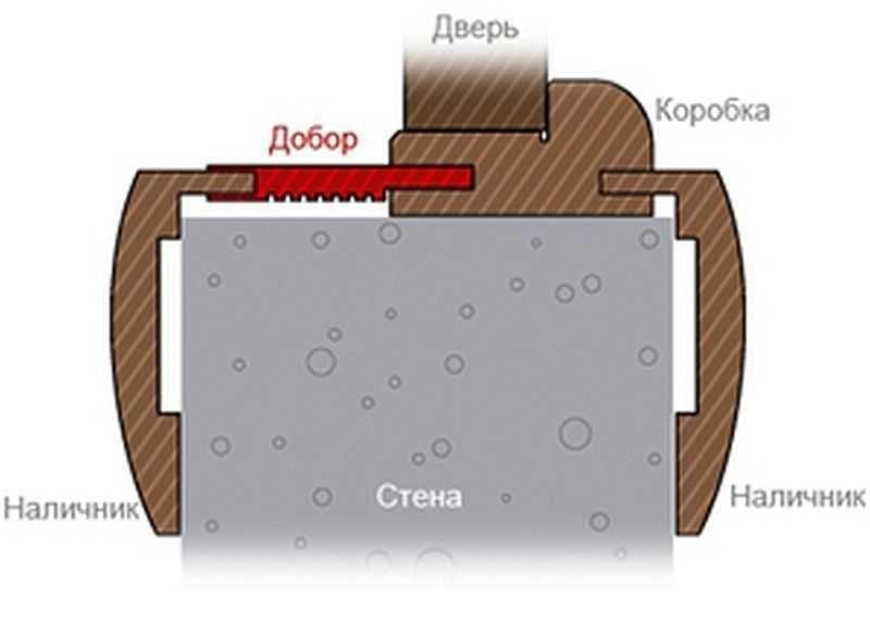 Короб дверной с добором ширина