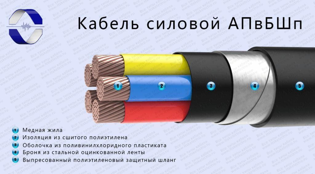 Оболочка и изоляция кабеля в разрезе