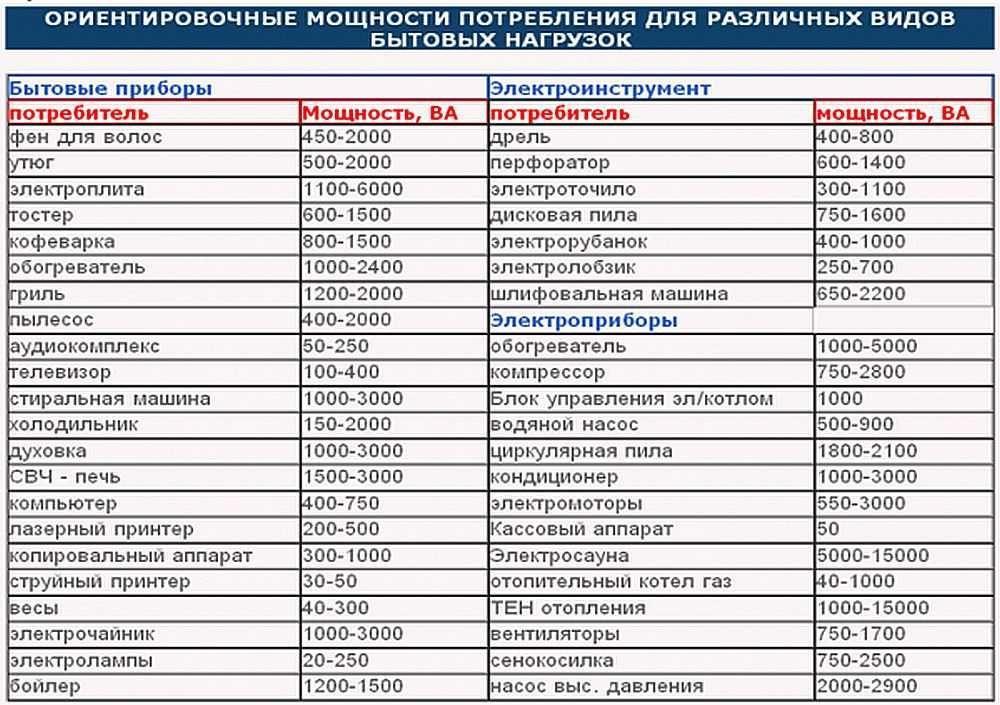 Таблица потребляемой мощности различных электроприборов