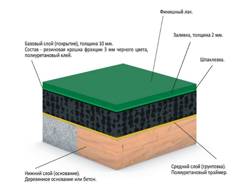Технология укладки резинового покрытия из резиновой крошки