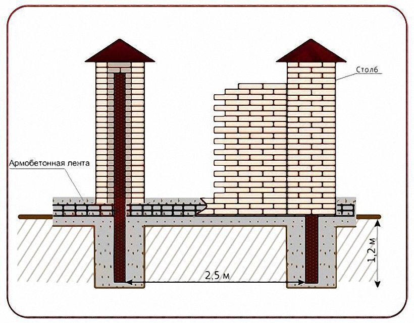 Фундамент для забора с кирпичными столбами схема