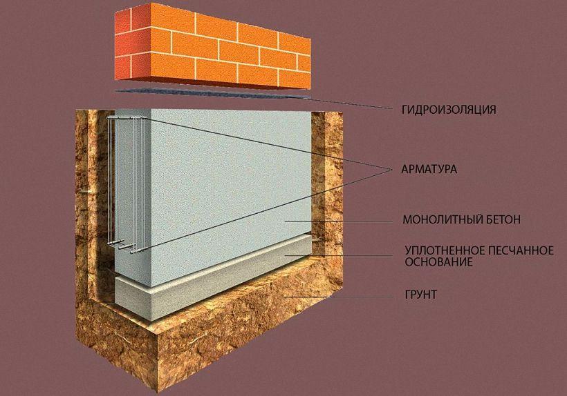 Схема ленточного монолитного основания под кирпичный забор