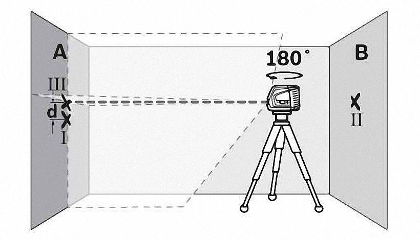 Схема проверки горизонтального луча лазерного нивелира