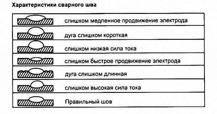 характеристики сварочного шва