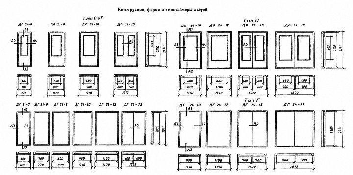 Размеры дверей по ГОСТУ