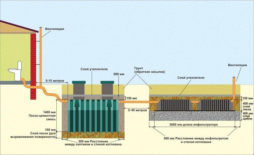 схема параметров установки септика