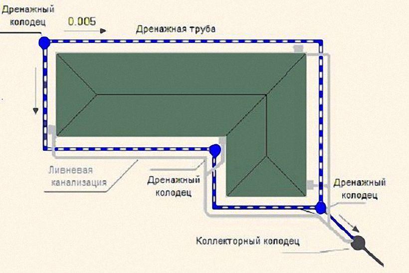 схема устройства траншейного дренажа основания