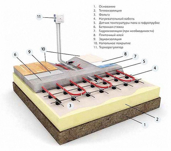 пирог пола с электрическим теплым полом