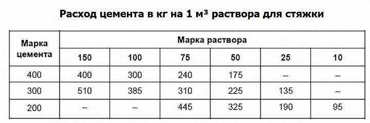 пропорции цемента и песка для стяжки пола таблица