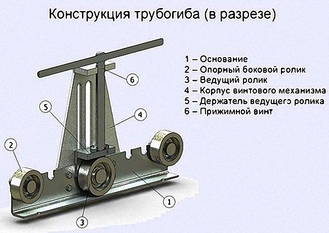 Схема конструкции трубогиба