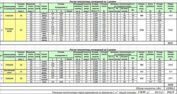 таблица расчета теплопотерь