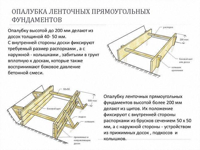 деревянная опалубка для фундамента схема