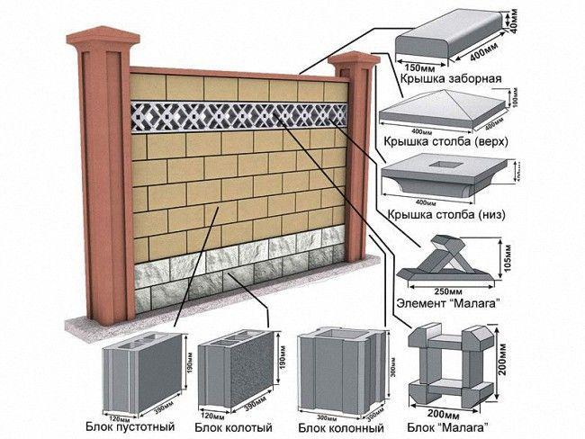 Схема устройства блочного ограждения
