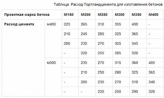 таблица расхода бетона