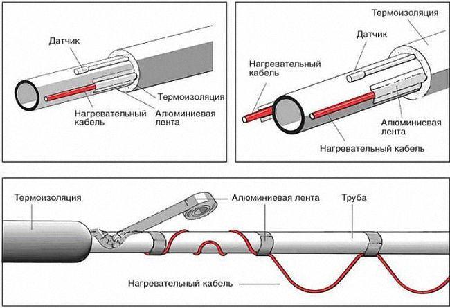 крепление греющего кабеля к трубе