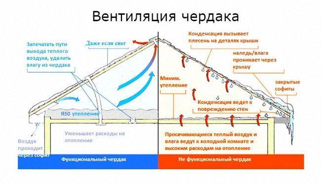 схема вентиляции холодного чердака