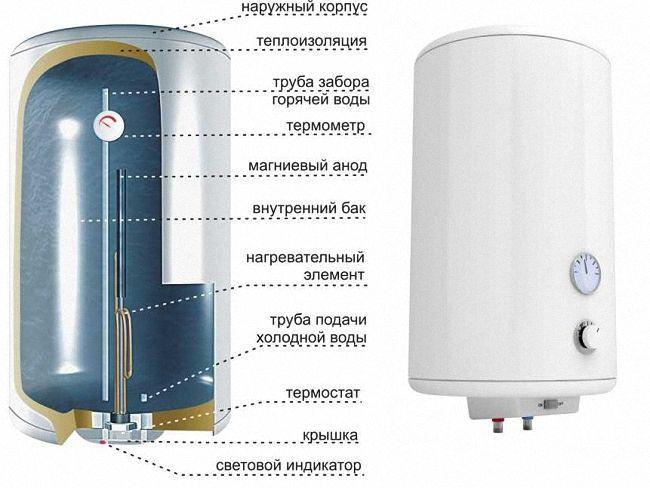 устройство накопительного нагревателя