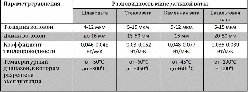 Сравнительные характеристики разновидностей минеральной ваты